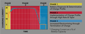 lifeplus-mod3_ionic-charge-chart